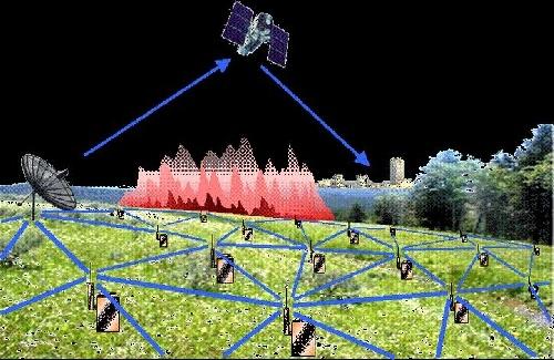 دانلود برنامه متلب Matlab  خوشه بندی شبکه حسگر بی سیم WSN با توضیحات دقیق و کامل
